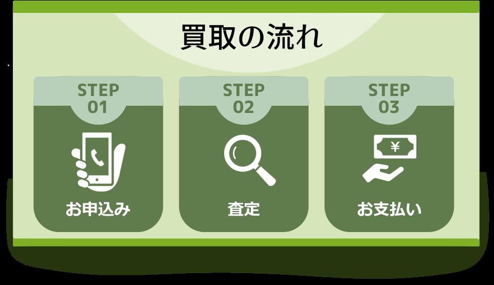 買取の流れ。STEP1、お申し込み。STEP2、査定。STEP3、お支払い。
